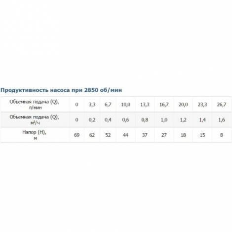 Глубинный насос Vitals aqua 3DS 1027-0.5r