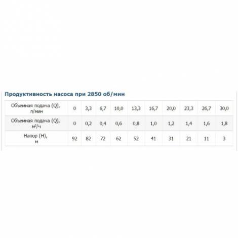 Насос скважинный шнековый Vitals aqua 3DS 1231-0.6r